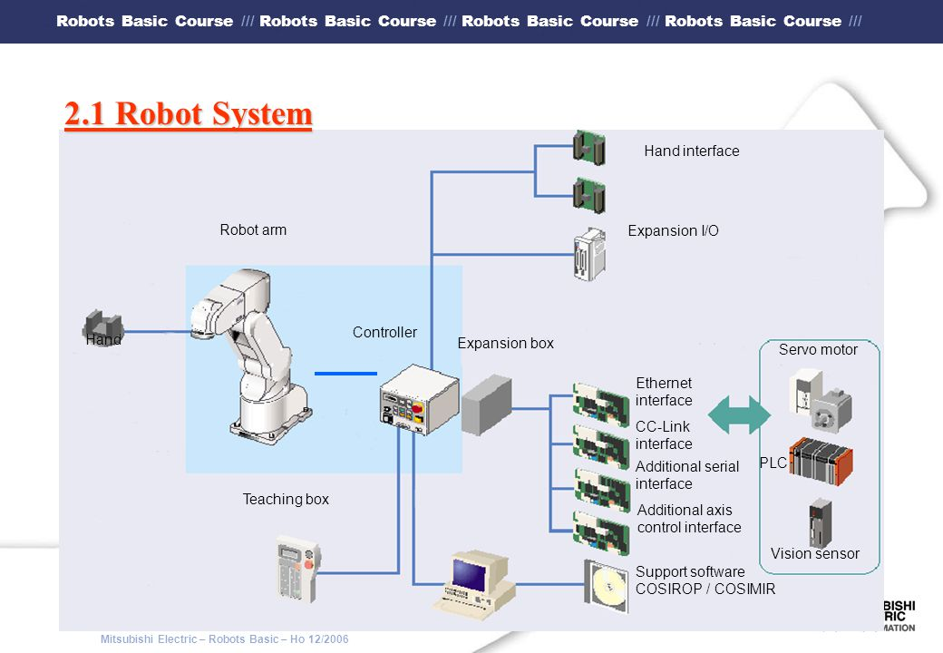 2.1 Robot System Hand interface Robot arm Expansion I/O Controller