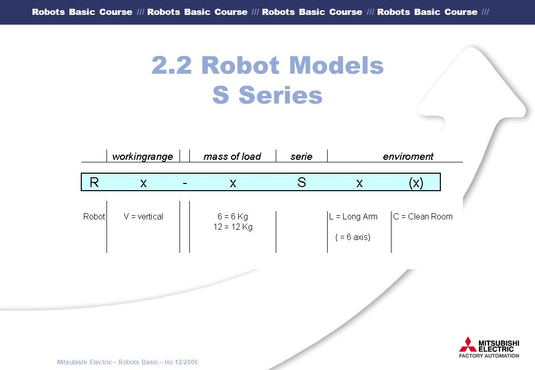 2.2 Robot Models S Series