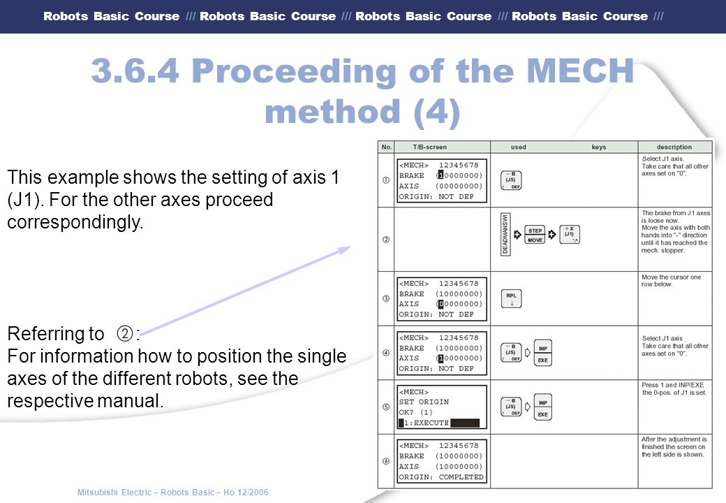 3.6.4 Proceeding of the MECH method (4)