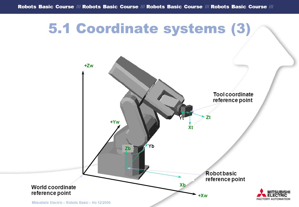 5.1 Coordinate systems (3) Tool coordinate Robot basic reference point