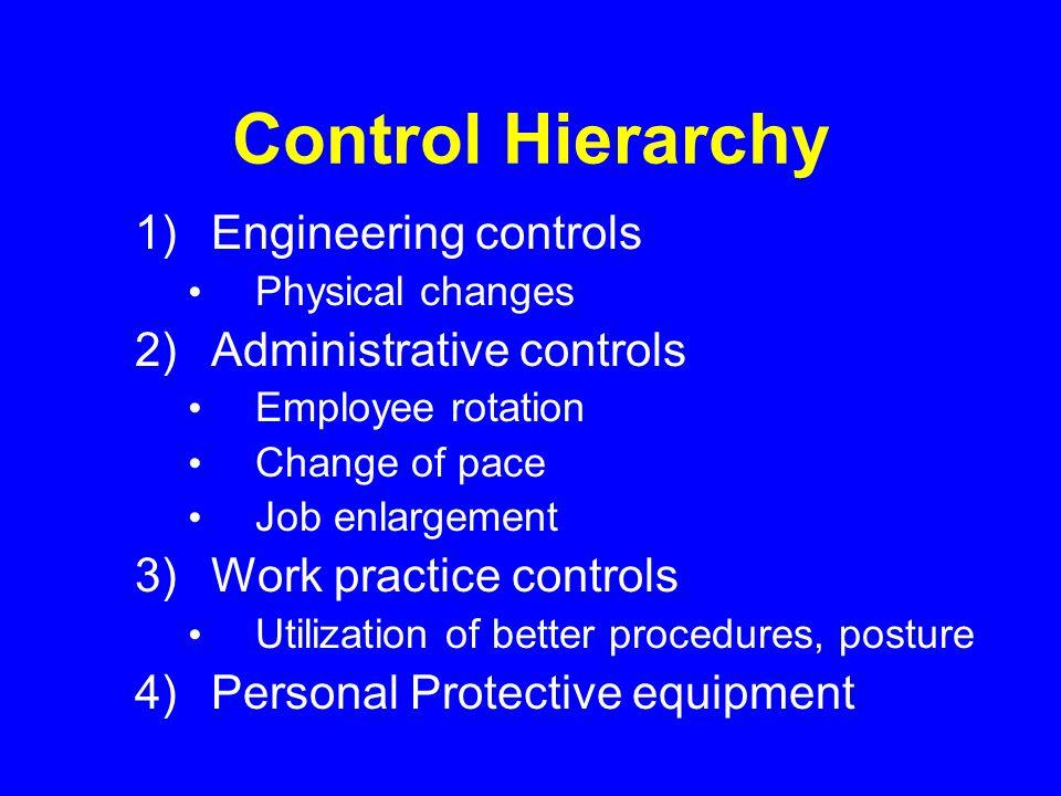 Control Hierarchy Engineering controls Administrative controls