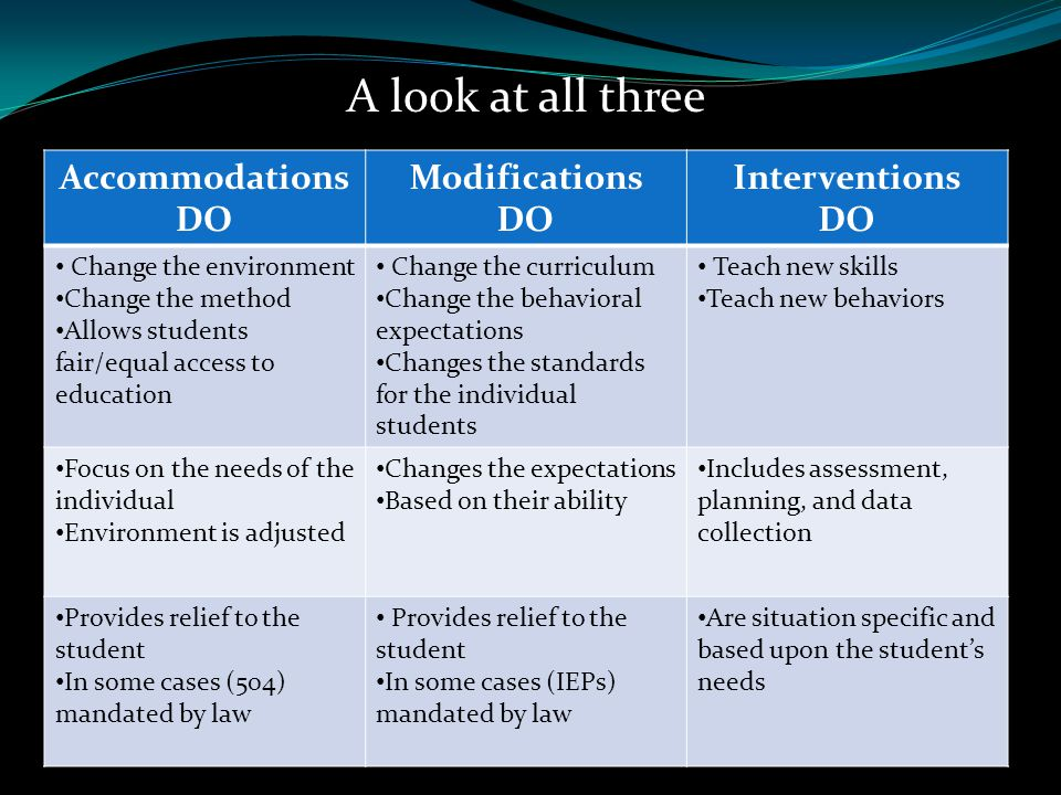 A look at all three Accommodations DO Modifications Interventions