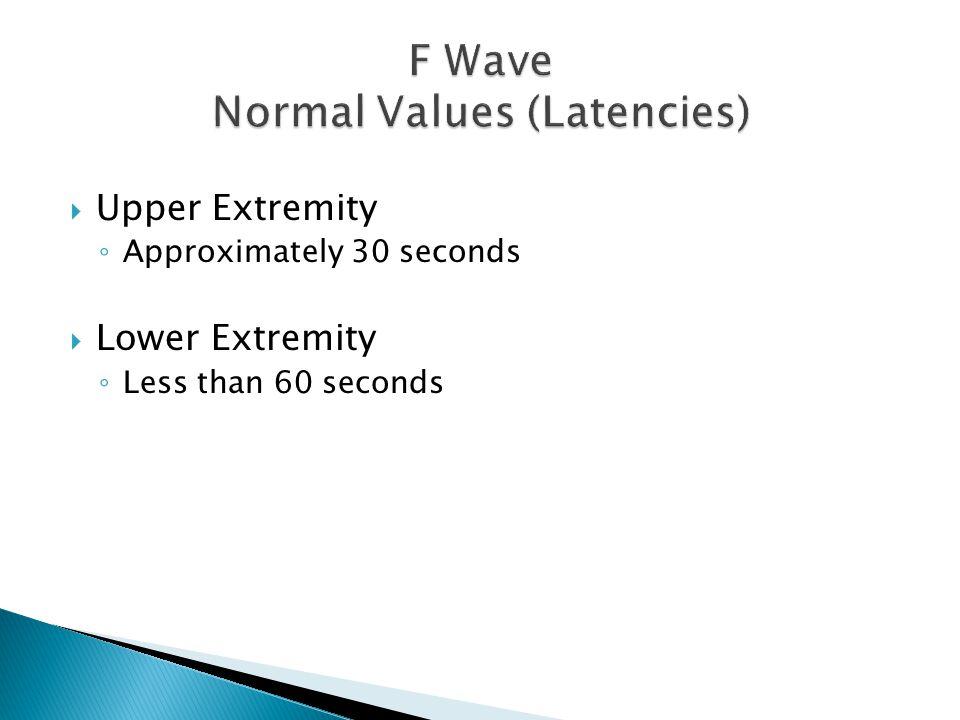 F Wave Normal Values (Latencies)