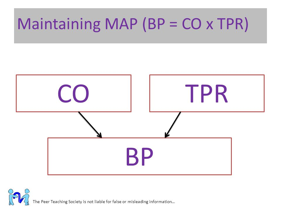 CO TPR BP Maintaining MAP (BP = CO x TPR)