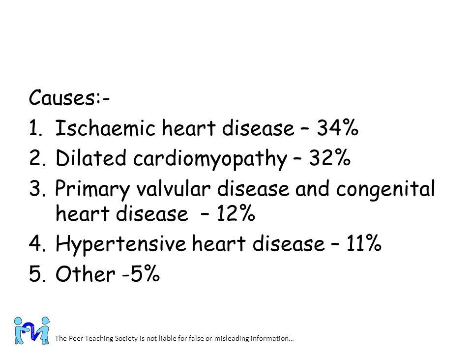 Ischaemic heart disease – 34% Dilated cardiomyopathy – 32%