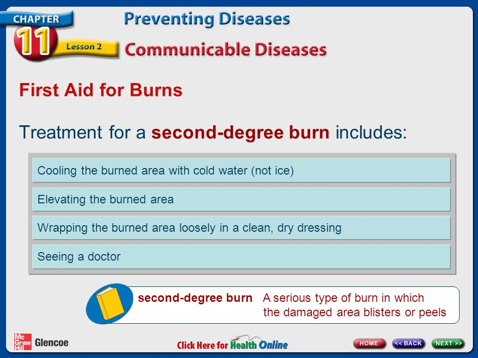 Treatment for a second-degree burn includes: