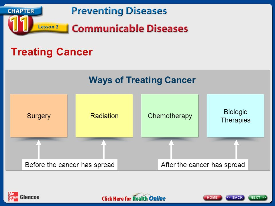 Treating Cancer Ways of Treating Cancer Surgery Radiation Chemotherapy
