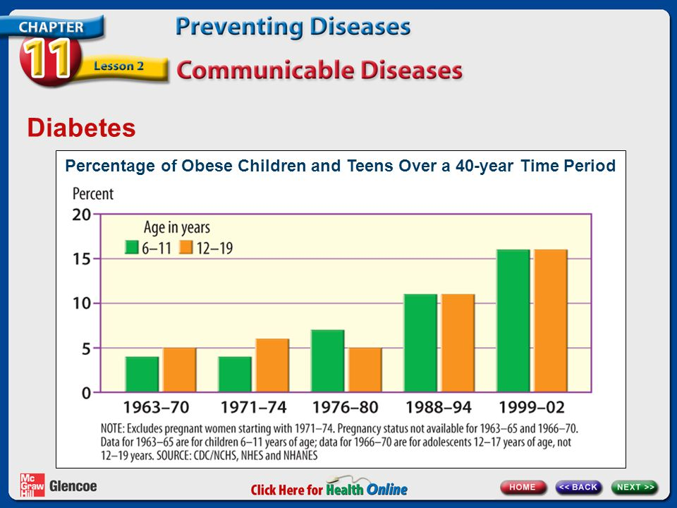 Diabetes Percentage of Obese Children and Teens Over a 40-year Time Period