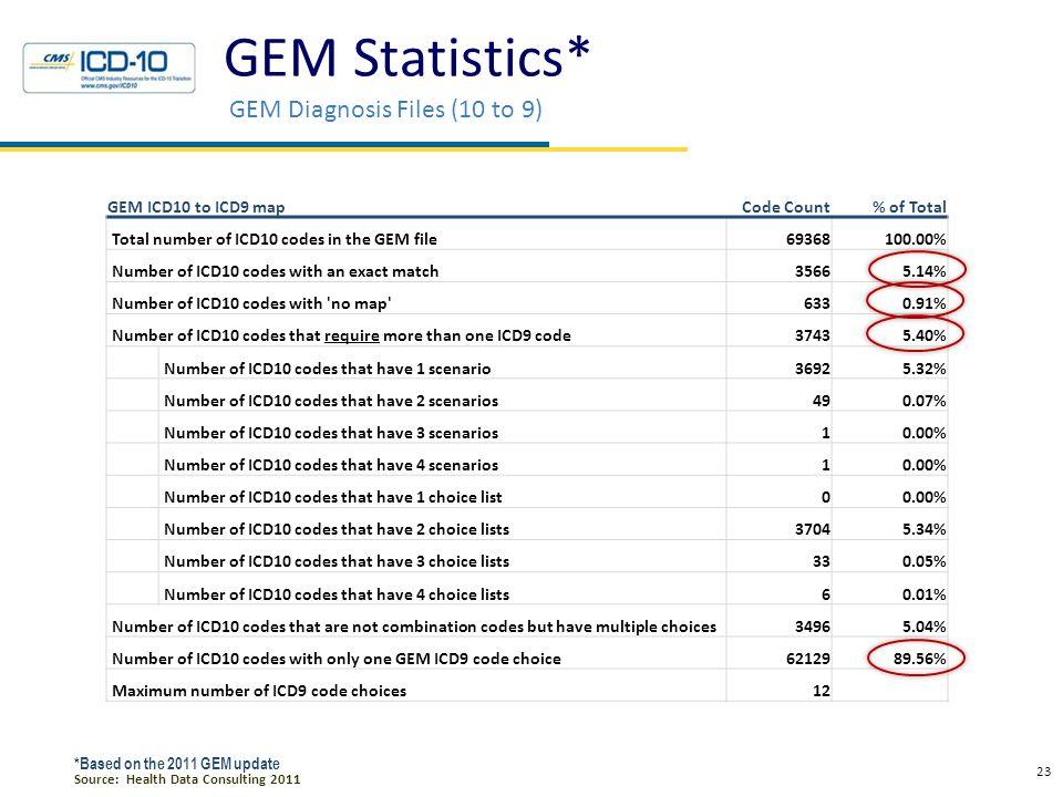 GEM Statistics* GEM Diagnosis Files (9 to 10)