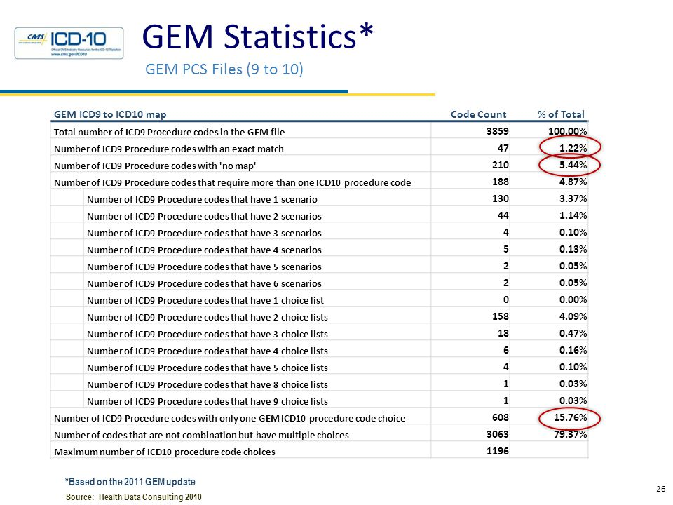 GEM Issues Great tool, but…