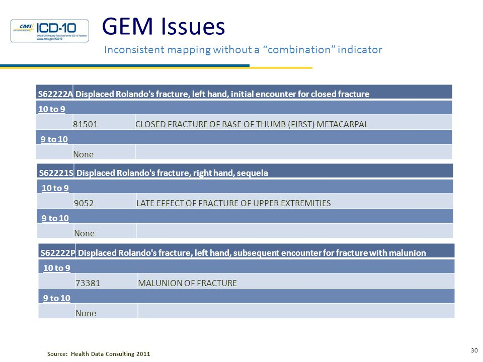 Examples of GEM Issues Not anatomically correct