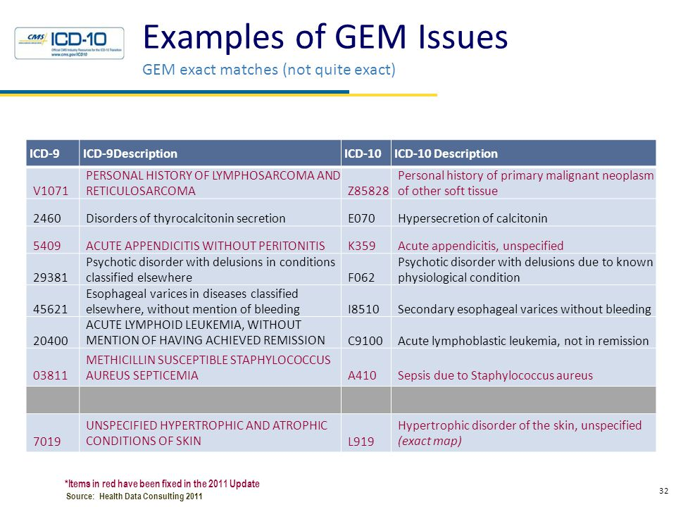 Examples of GEM Issues Clinically Questionable Maps
