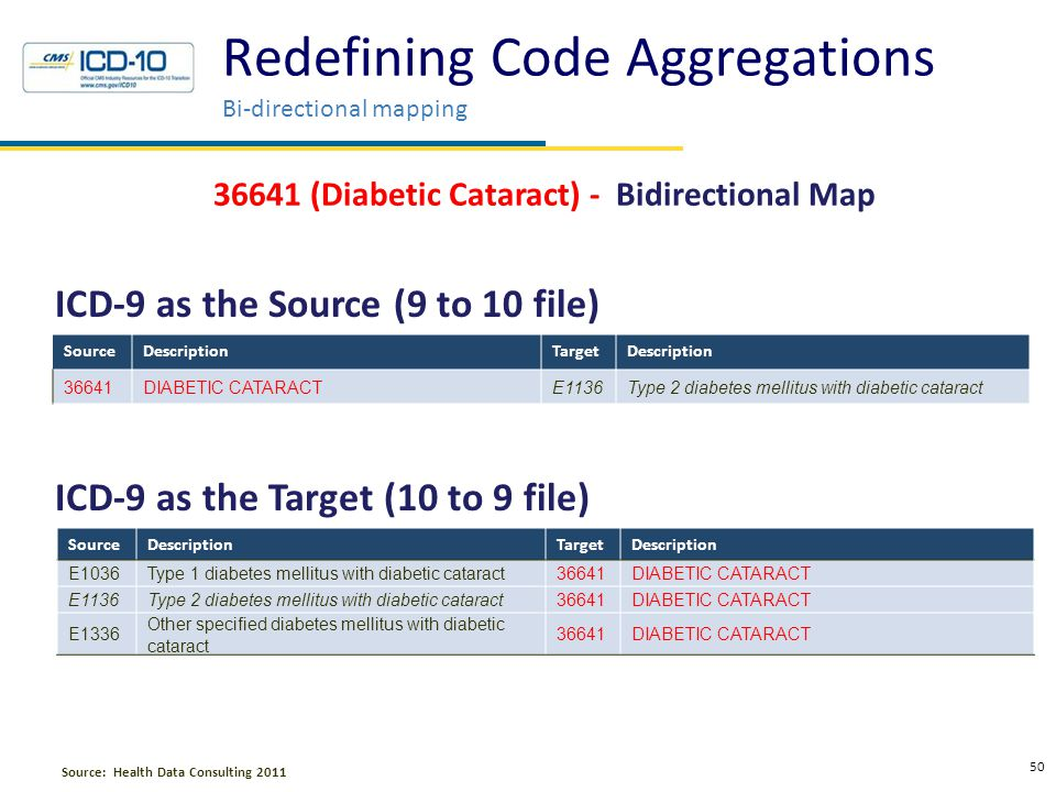 Redefining Code Aggregations The case for native redefinition