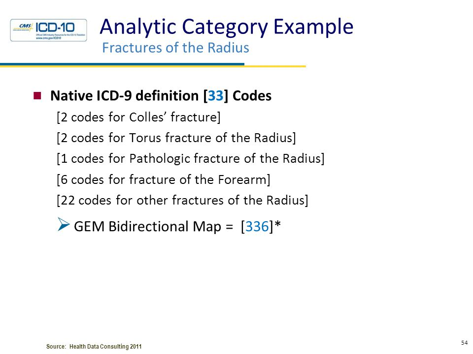 Analytic Category Example Fractures of the Radius