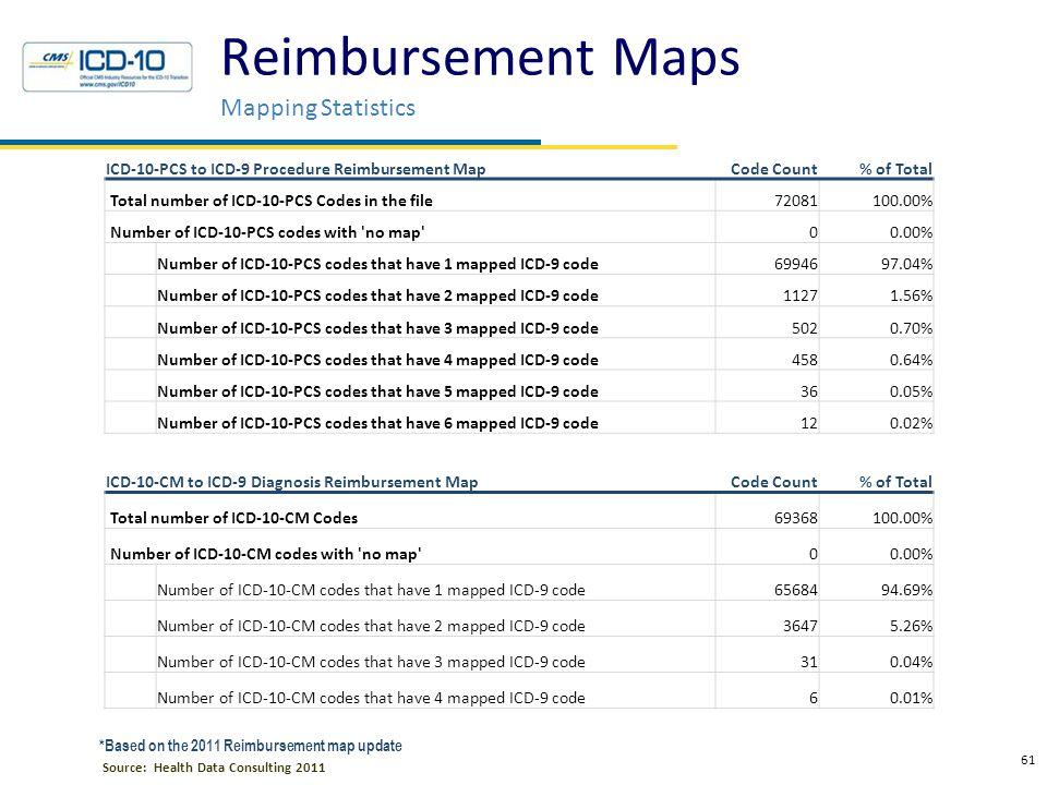 Reimbursement Mapping Exercise Reimbursement Mapping Examples
