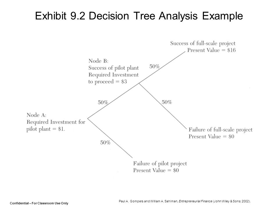 Exhibit 9.2 Decision Tree Analysis Example
