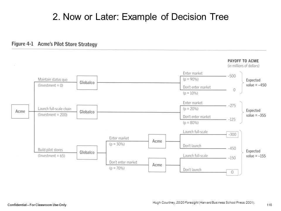 2. Now or Later: Example of Decision Tree
