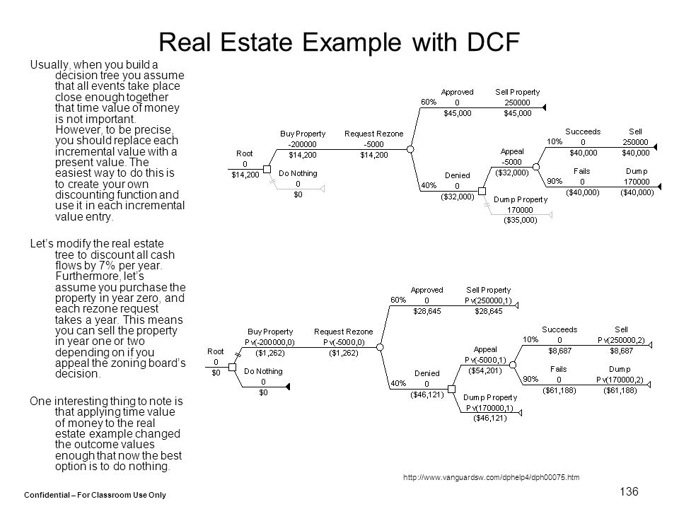 Real Estate Example with DCF