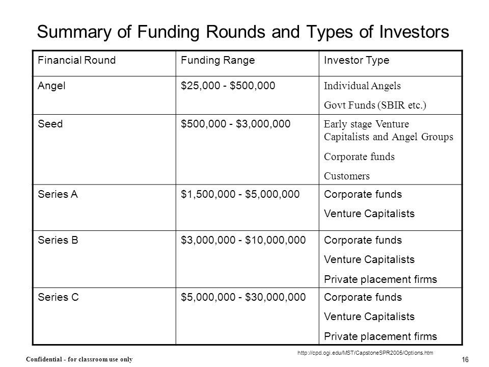 Summary of Funding Rounds and Types of Investors