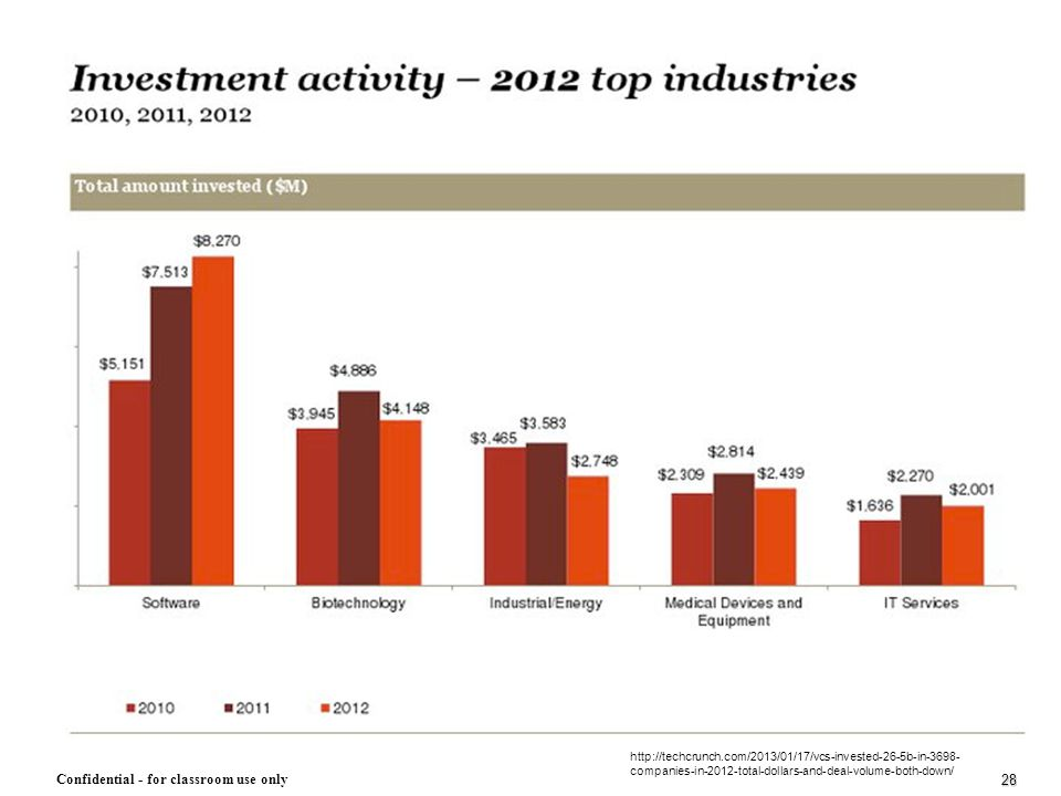 http://techcrunch.com/2013/01/17/vcs-invested-26-5b-in-3698-companies-in-2012-total-dollars-and-deal-volume-both-down/