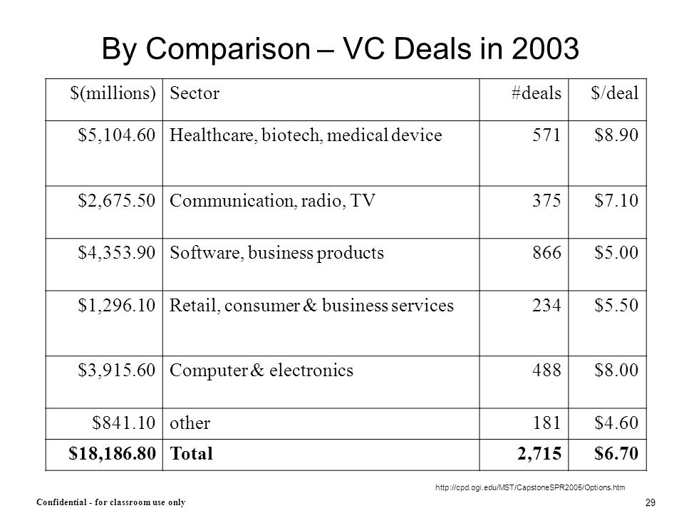 By Comparison – VC Deals in 2003
