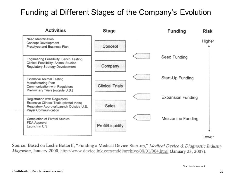 Funding at Different Stages of the Company's Evolution