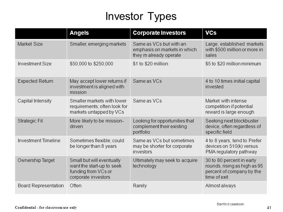 Investor Types Angels Corporate Investors VCs Market Size