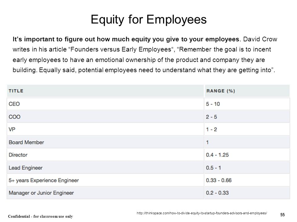 Equity for Employees
