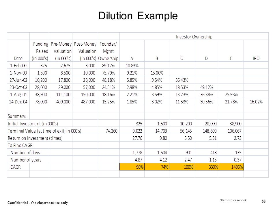 Dilution Example Stanford casebook