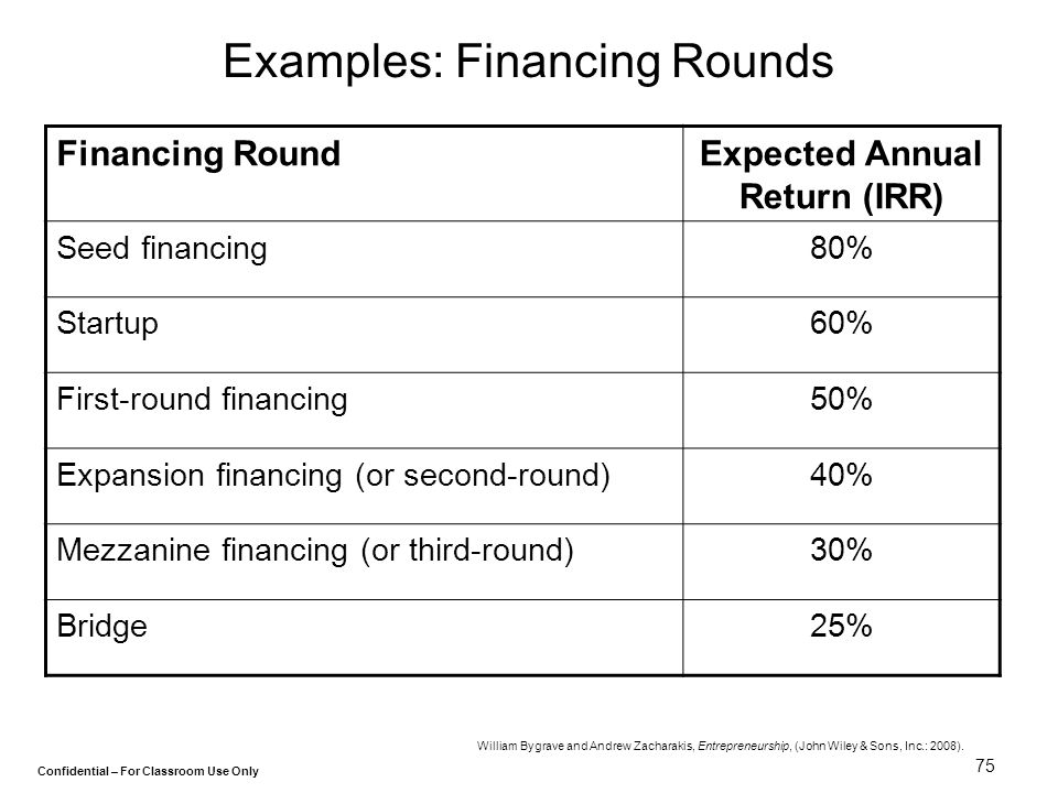 Examples: Financing Rounds