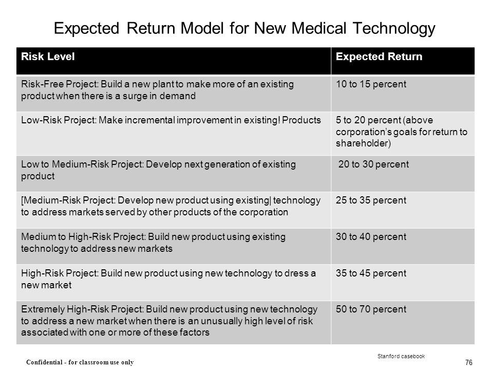 Expected Return Model for New Medical Technology