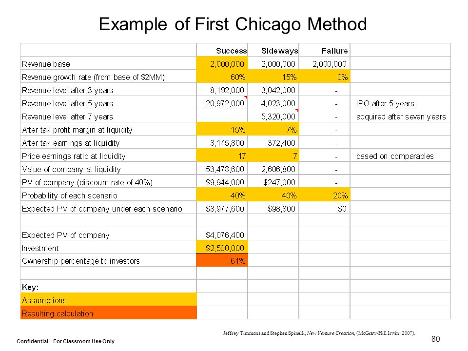 Example of First Chicago Method