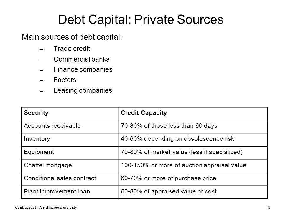 Debt Capital: Private Sources