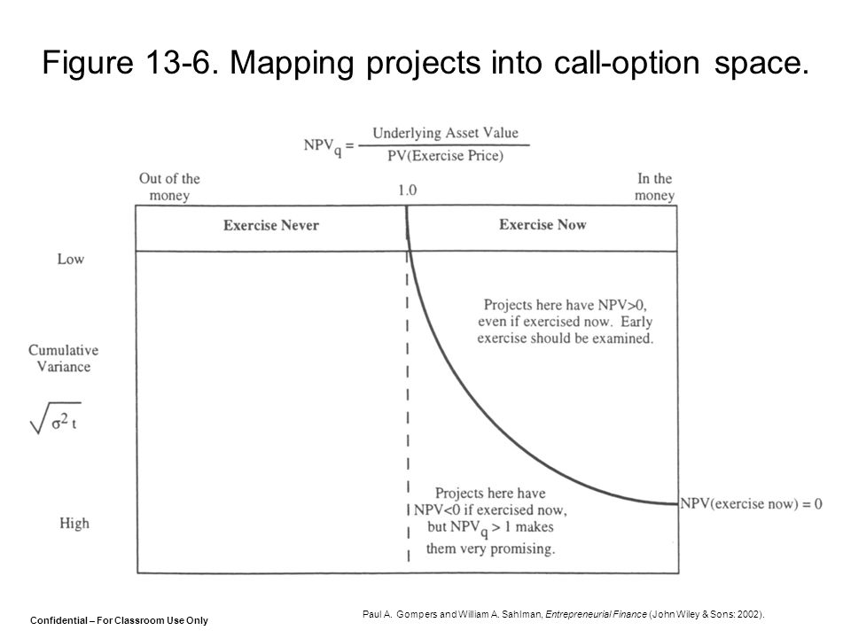 Figure 13-6. Mapping projects into call-option space.