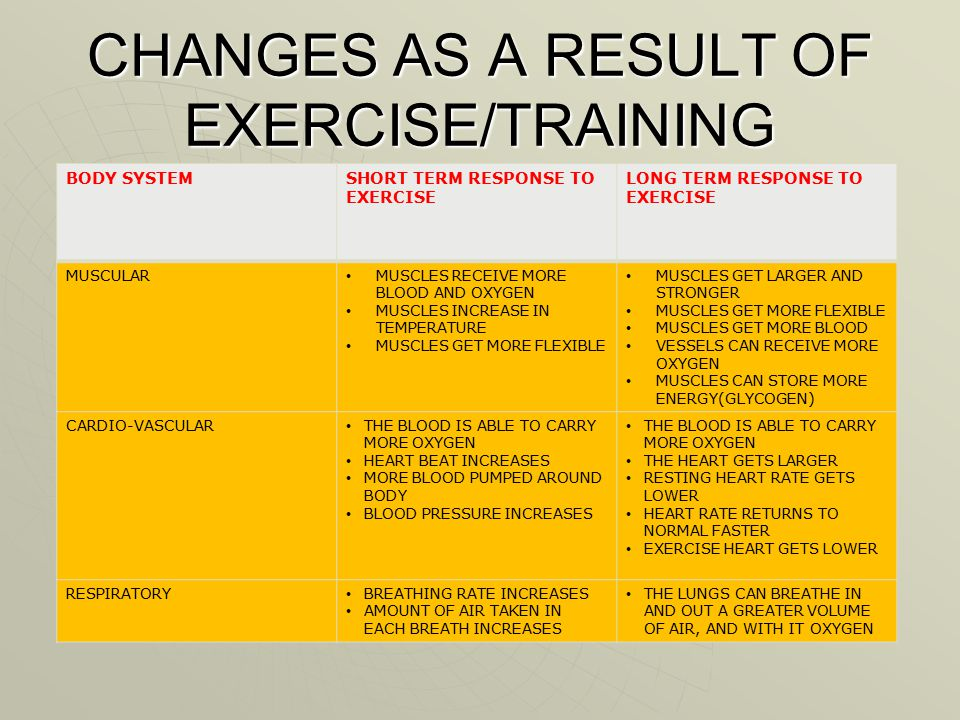 CHANGES AS A RESULT OF EXERCISE/TRAINING