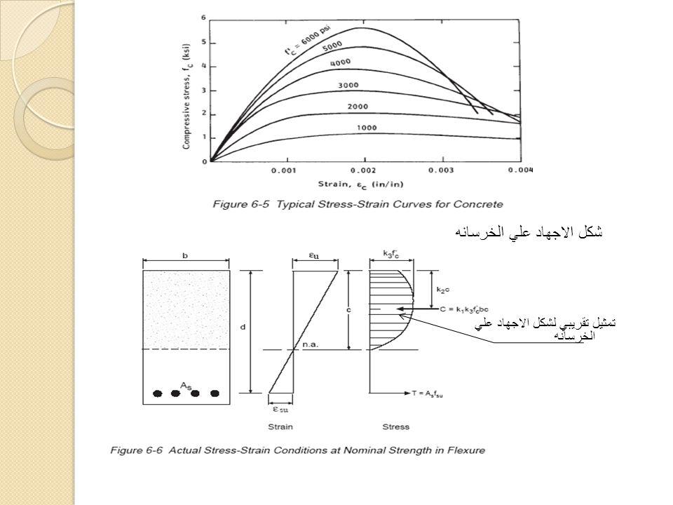 شكل الاجهاد علي الخرسانه