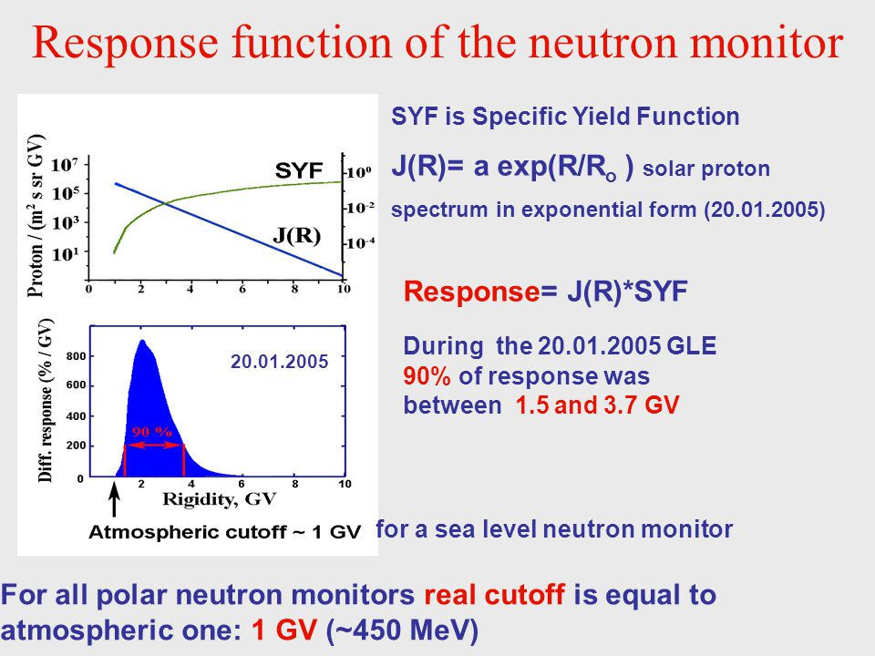 Response function of the neutron monitor