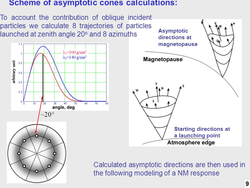 Scheme of asymptotic cones calculations: