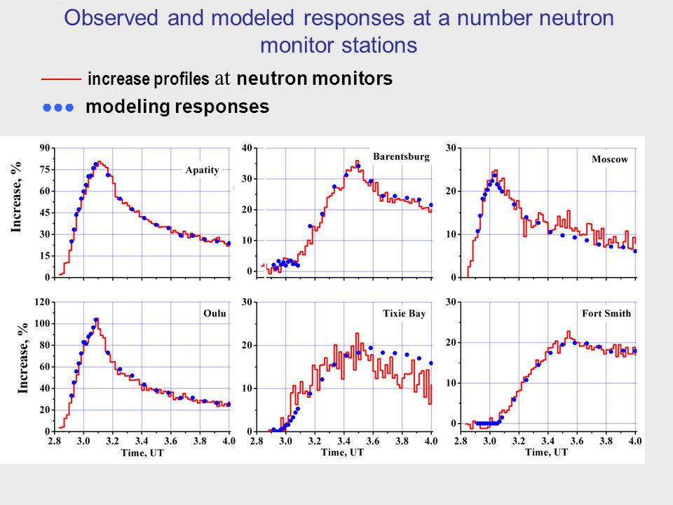 Observed and modeled responses at a number neutron monitor stations