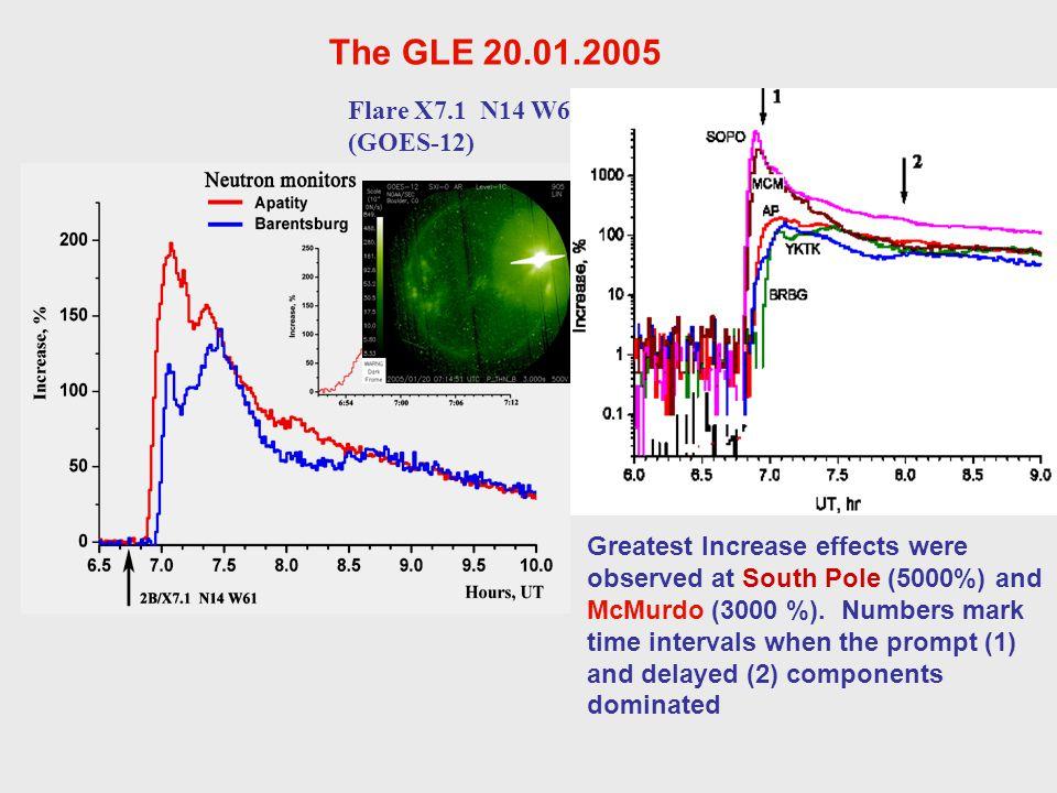 The GLE 20.01.2005 Flare X7.1 N14 W61 (GOES-12)