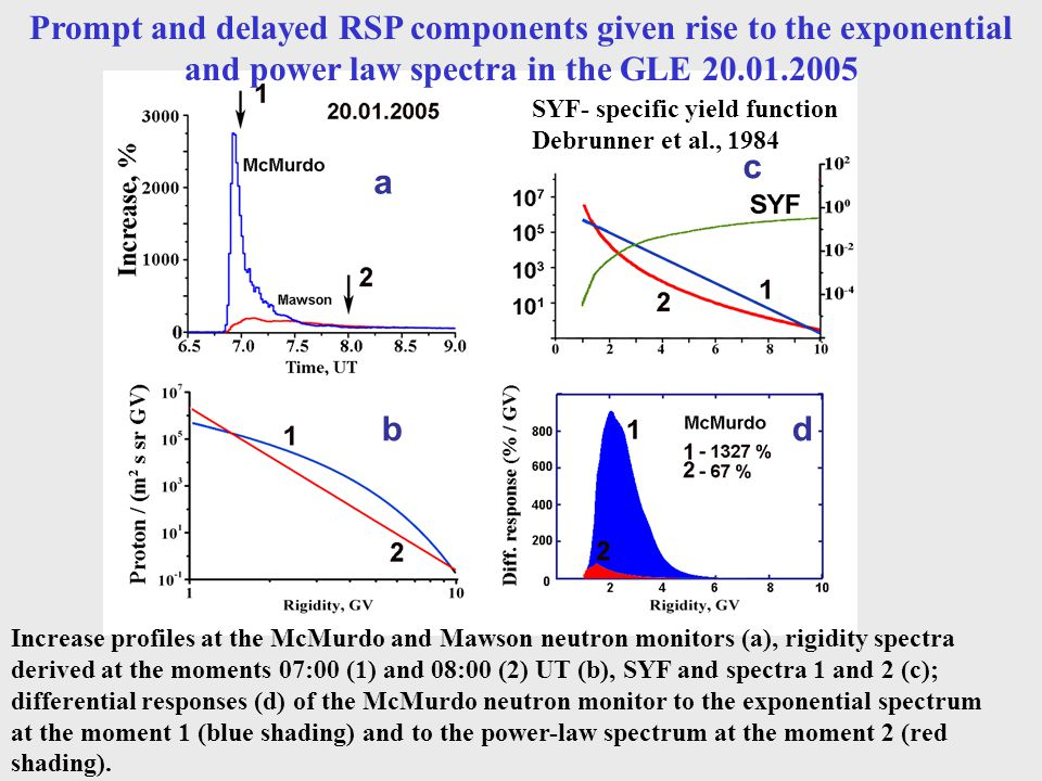Prompt and delayed RSP components given rise to the exponential and power law spectra in the GLE 20.01.2005