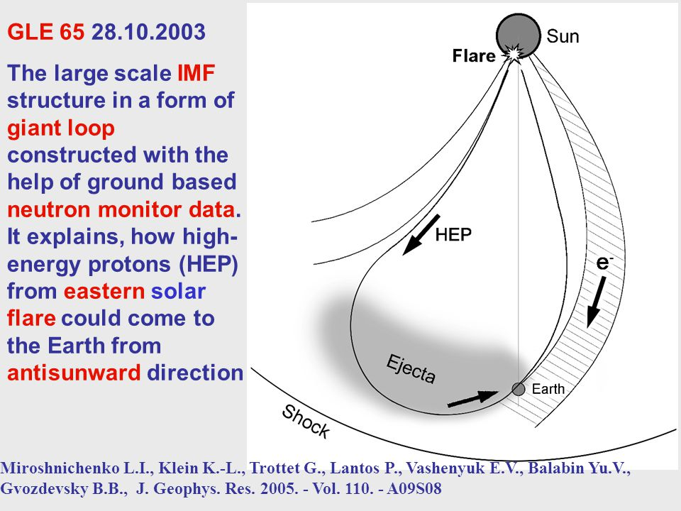 Bi-directional flux GLE 65 28.10.2003.