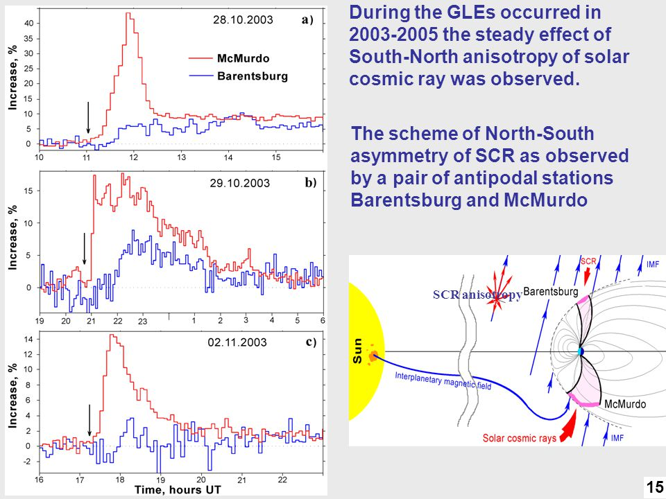 N-S asymmetry During the GLEs occurred in 2003-2005 the steady effect of South-North anisotropy of solar cosmic ray was observed.