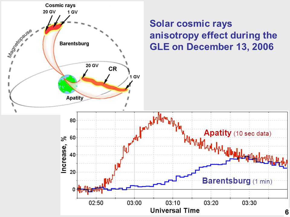 Anisotropy Solar cosmic rays anisotropy effect during the GLE on December 13, 2006. Apatity (10 sec data)