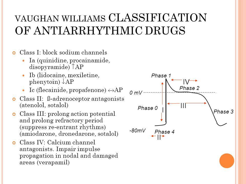 VAUGHAN WILLIAMS CLASSIFICATION OF ANTIARRHYTHMIC DRUGS