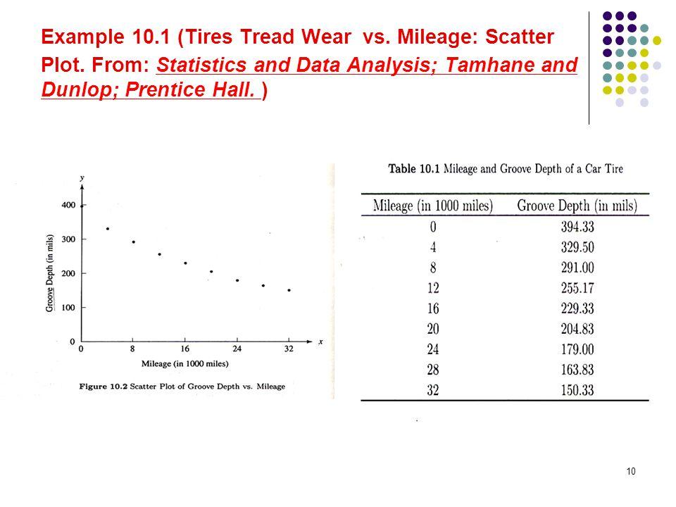 Example 10. 1 (Tires Tread Wear vs. Mileage: Scatter Plot