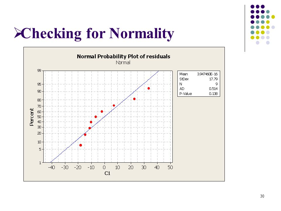 Checking for Normality