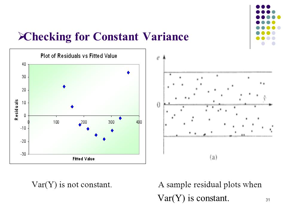 Checking for Constant Variance