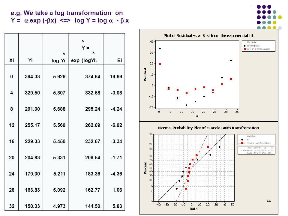 e.g. We take a log transformation on Y = a exp (-bx) <=> log Y = log a - b x