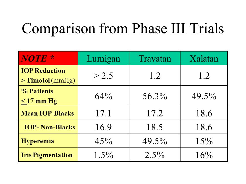 Comparison from Phase III Trials